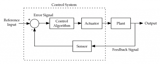 Figure 1.1 Block diagram of a feedback control system